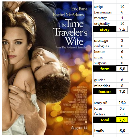 The Time Traveler's Wife_rating
